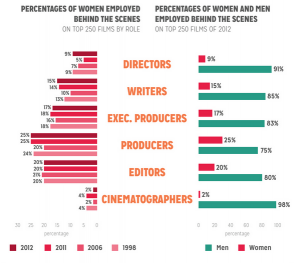 "Excerpt from NY Film Academy graphic image on ""Gender Inequality on Film"" (X) Ann Simonton in her Media Watch (Y) newsletter stated: ""Imagine if women, who buy half the movie tickets, stopped buying the lies about gender."""