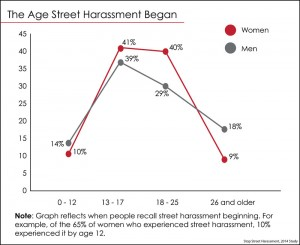 Chart by Raquel Reichard, Stop Street Harassment consultant